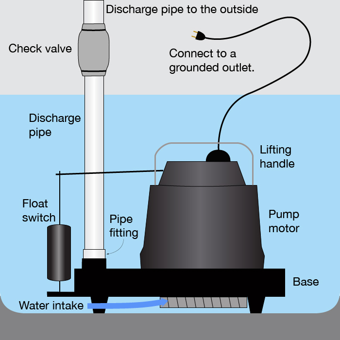 Sump pump diagram