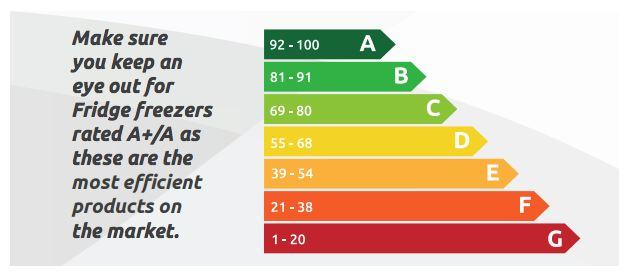 Refrigerator Efficiency Ratings